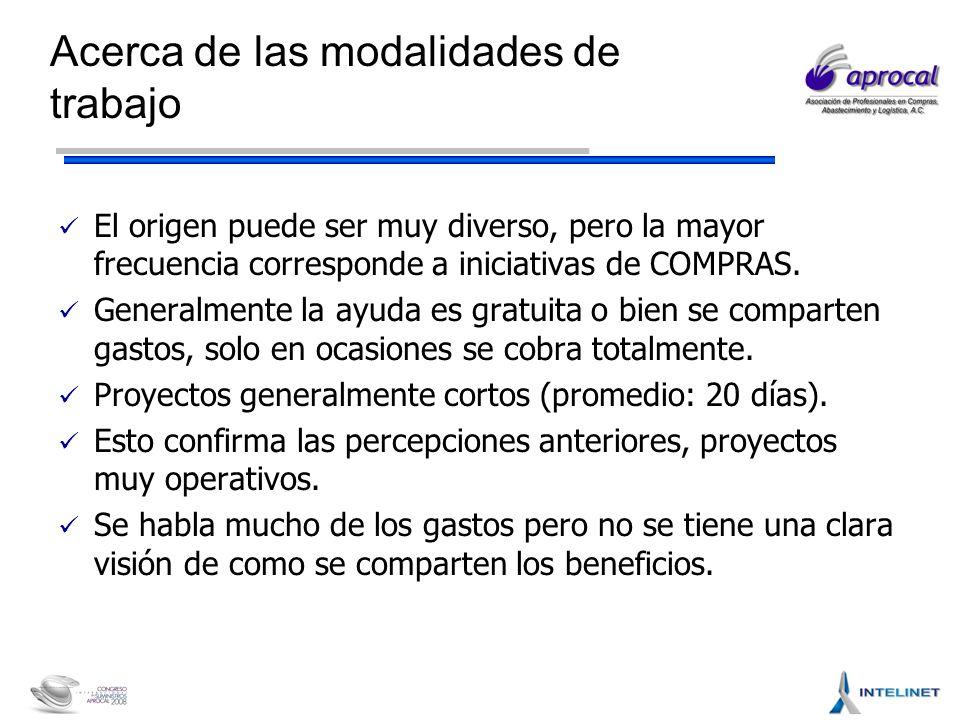 Acerca de las modalidades de trabajo El origen puede ser muy diverso, pero la mayor frecuencia corresponde a iniciativas de COMPRAS.