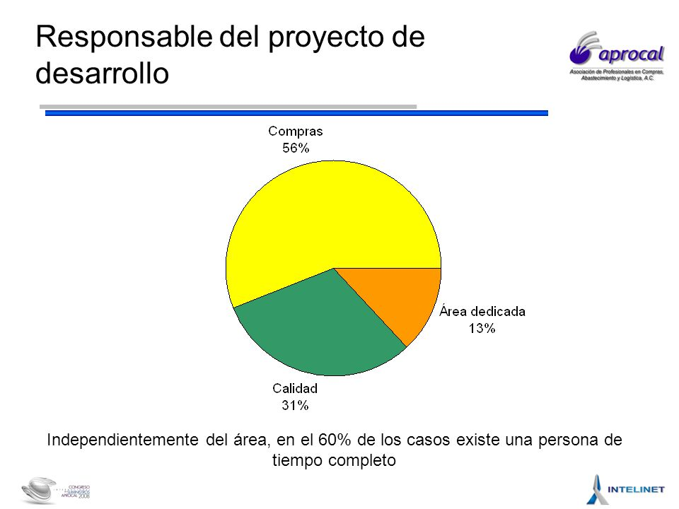 Responsable del proyecto de desarrollo Independientemente del área, en el 60% de los casos existe una persona de tiempo completo
