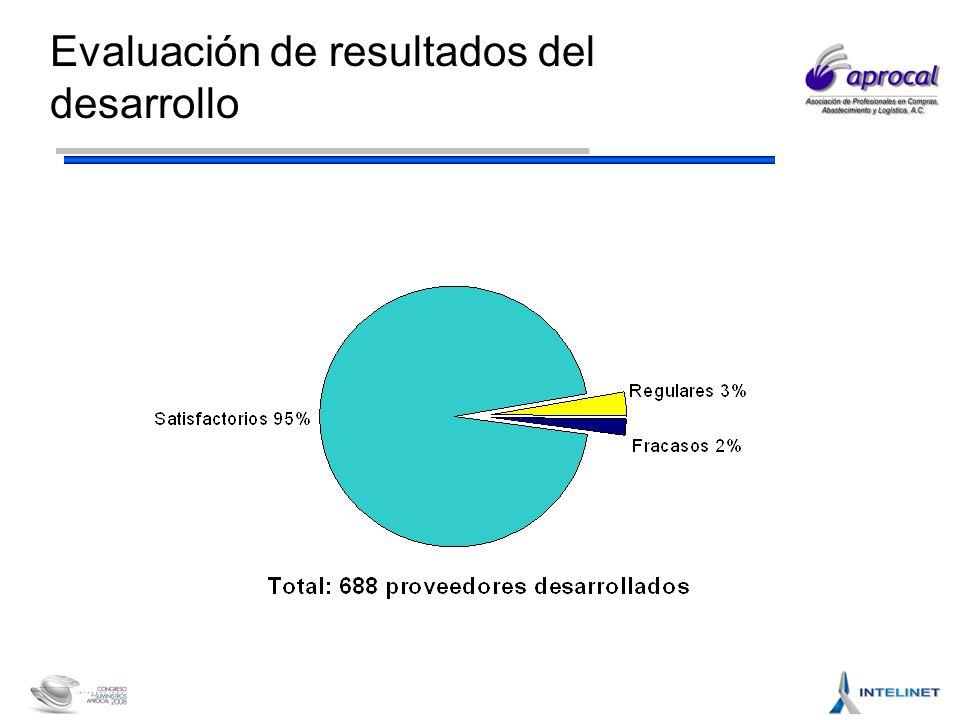 Evaluación de resultados del desarrollo