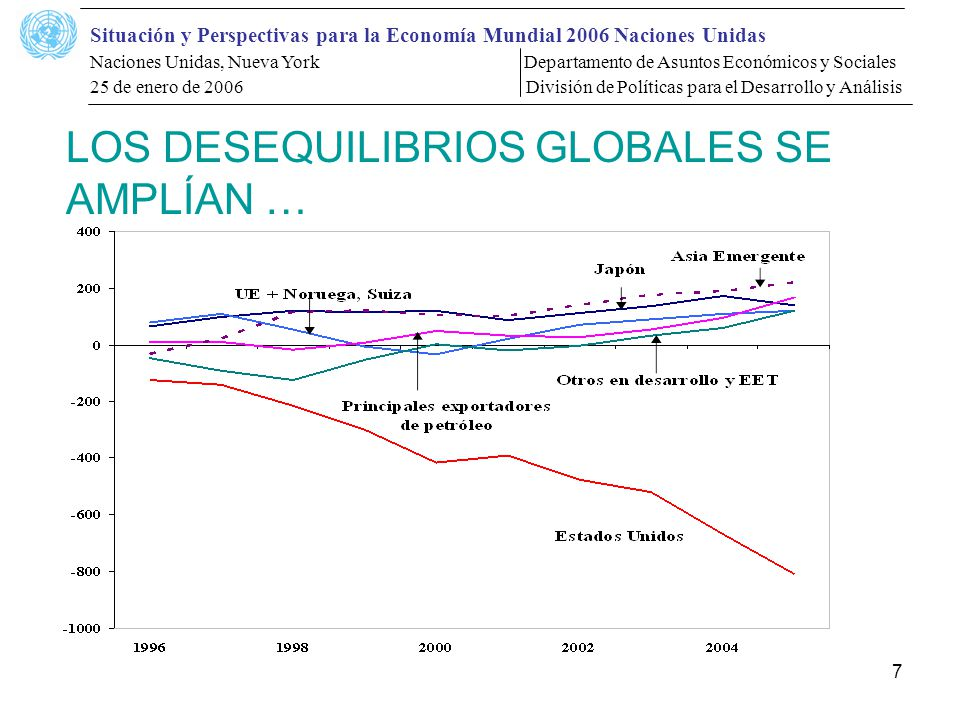 Situación y Perspectivas para la Economía Mundial 2006 Naciones Unidas Naciones Unidas, Nueva York Departamento de Asuntos Económicos y Sociales 25 de enero de 2006 División de Políticas para el Desarrollo y Análisis 7 LOS DESEQUILIBRIOS GLOBALES SE AMPLÍAN …
