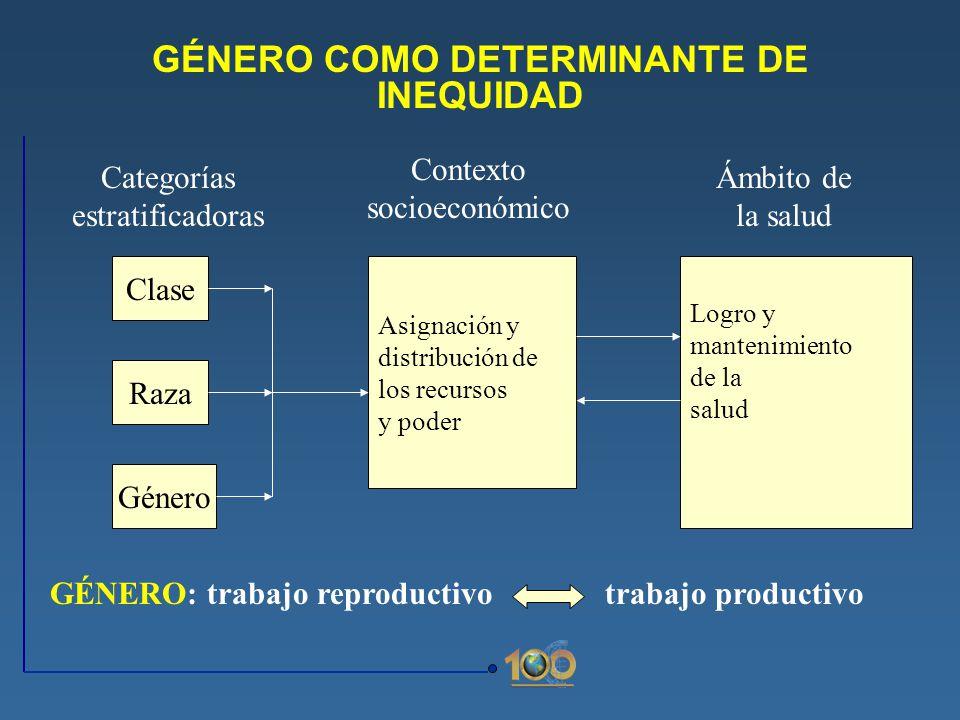 GÉNERO COMO DETERMINANTE DE INEQUIDAD Clase Raza Género Asignación y distribución de los recursos y poder Categorías estratificadoras Contexto socioec