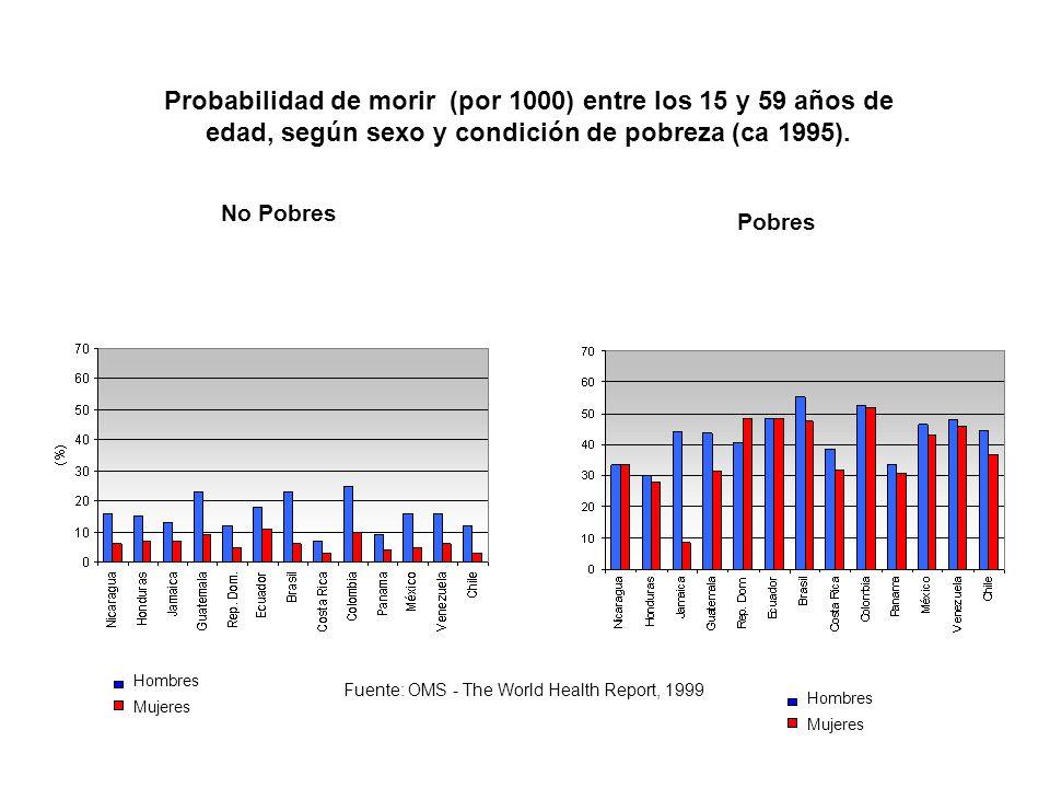 Probabilidad de morir (por 1000) entre los 15 y 59 años de edad, según sexo y condición de pobreza (ca 1995). Hombres Mujeres Fuente: OMS - The World