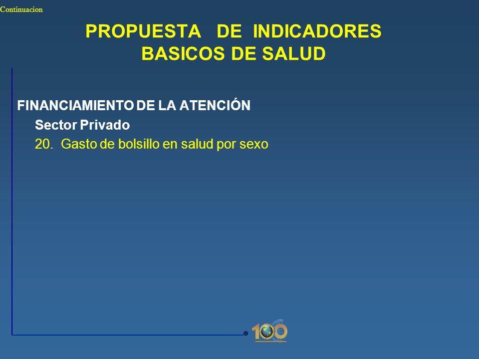 PROPUESTA DE INDICADORES BASICOS DE SALUD FINANCIAMIENTO DE LA ATENCIÓN Sector Privado 20. Gasto de bolsillo en salud por sexo Continuacion