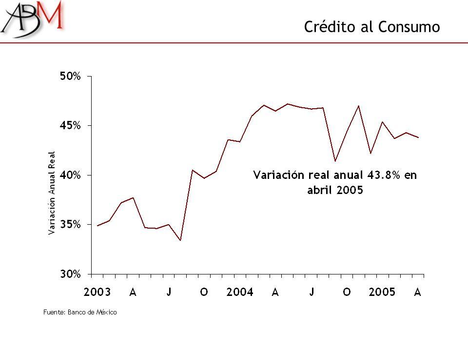 Crédito al Consumo