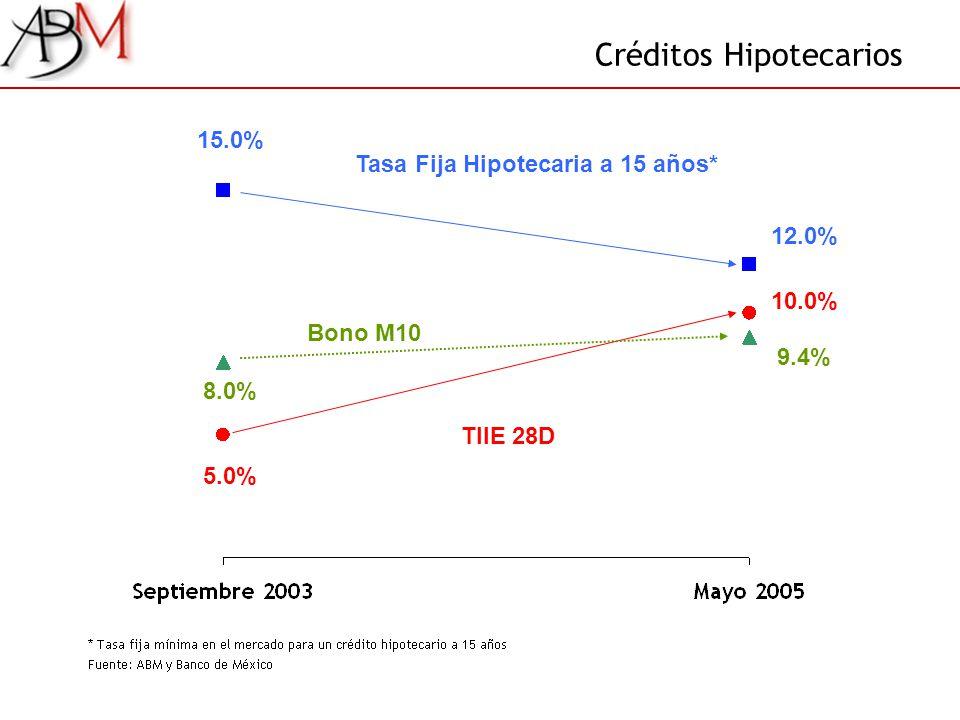 Créditos Hipotecarios 15.0% Tasa Fija Hipotecaria a 15 años* 12.0% 5.0% TIIE 28D 10.0% 8.0% Bono M10 9.4%