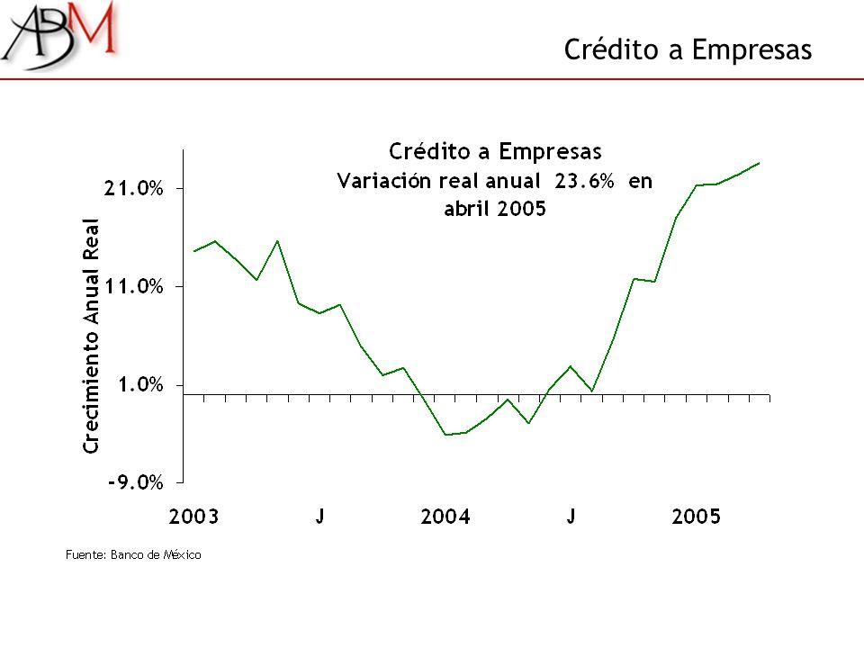 Crédito a Empresas