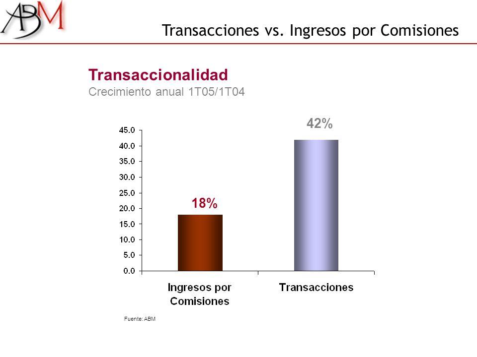 Transaccionalidad Crecimiento anual 1T05/1T04 Transacciones vs. Ingresos por Comisiones Fuente: ABM 18% 42%