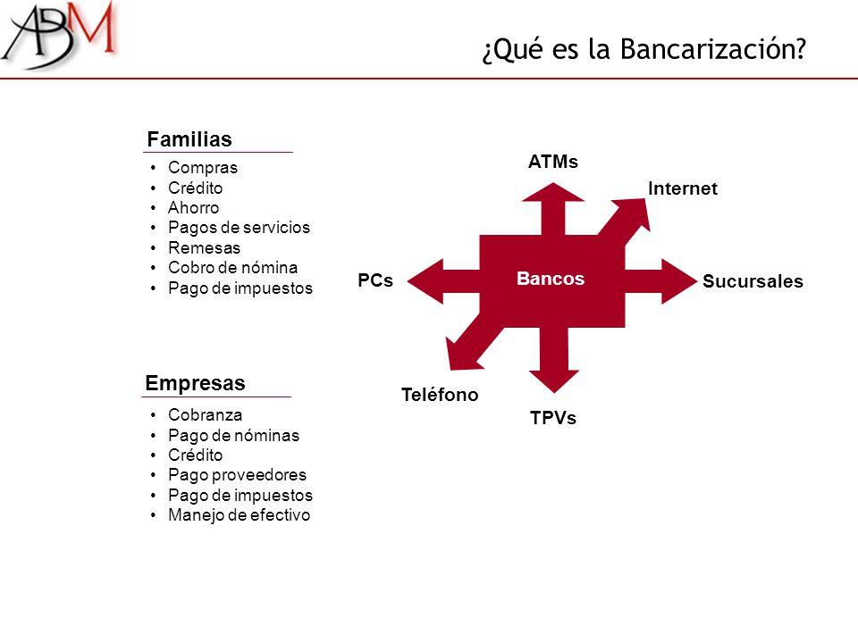 ¿Qué es la Bancarización? Compras Crédito Ahorro Pagos de servicios Remesas Cobro de nómina Pago de impuestos Bancos ATMs PCs TPVs Sucursales Teléfono