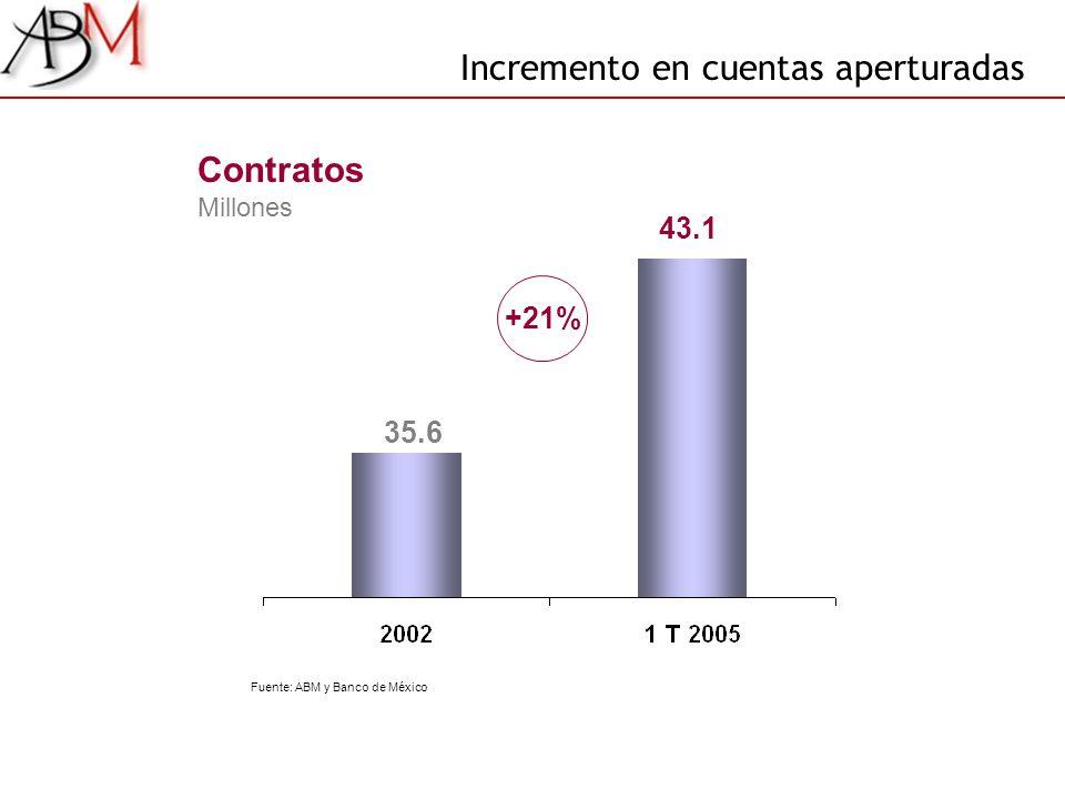 43.1 35.6 Contratos Millones Fuente: ABM y Banco de México +21% Incremento en cuentas aperturadas