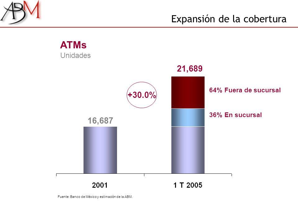 21,689 16,687 64% Fuera de sucursal 36% En sucursal ATMs Unidades +30.0% Expansión de la cobertura Fuente: Banco de México y estimación de la ABM.