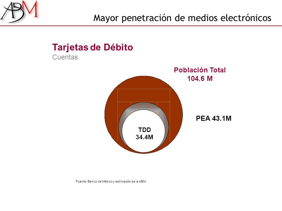 Mayor penetración de medios electrónicos PEA 43.1M Tarjetas de Débito Cuentas Población Total 104.6 M TDD 34.4M Fuente: Banco de México y estimación d