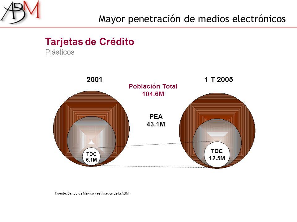 PEA 43.1M Tarjetas de Crédito Plásticos Población Total 104.6M TDC 12.5M TDC 6.1M 20011 T 2005 Mayor penetración de medios electrónicos Fuente: Banco