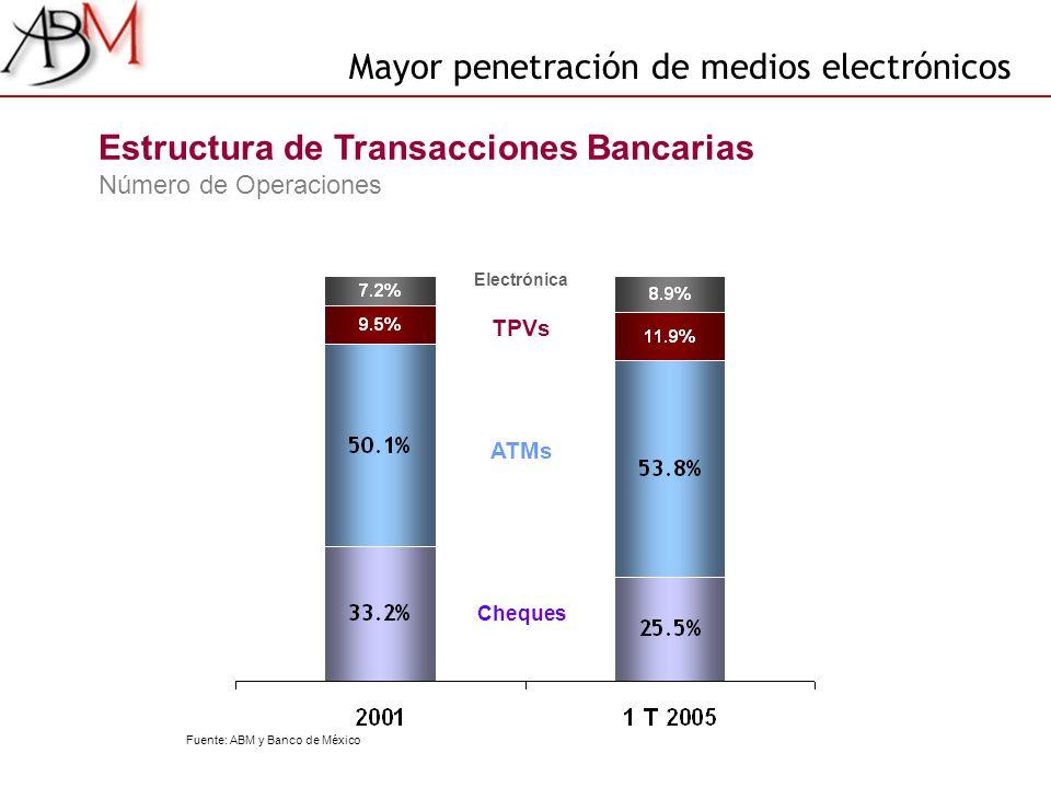 TPVs ATMs Cheques Estructura de Transacciones Bancarias Número de Operaciones Electrónica Mayor penetración de medios electrónicos Fuente: ABM y Banco