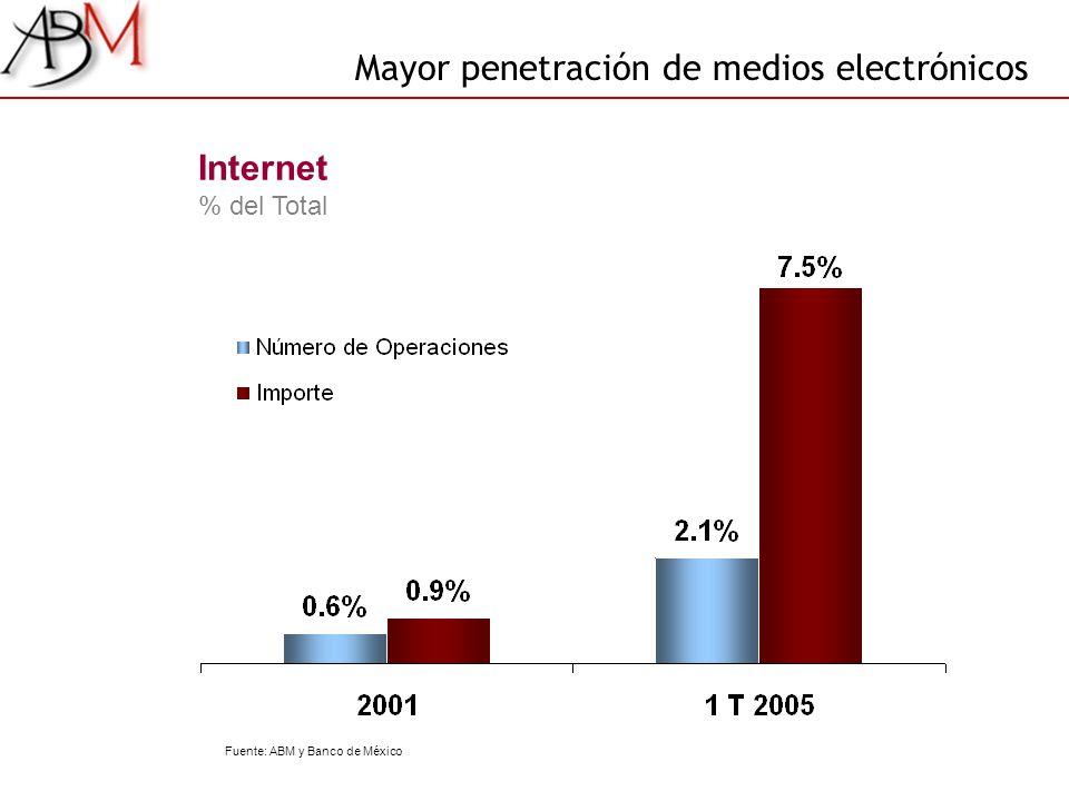 Internet % del Total Mayor penetración de medios electrónicos Fuente: ABM y Banco de México