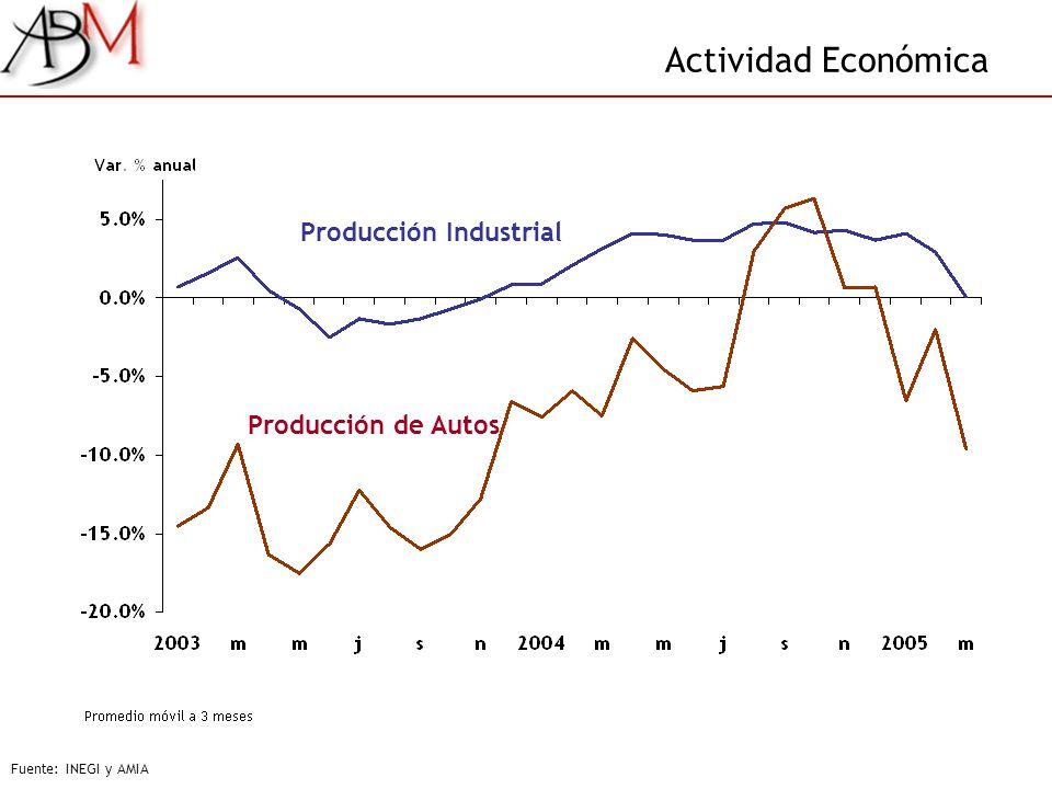 Actividad Económica Fuente: INEGI y AMIA Producción de Autos Producción Industrial