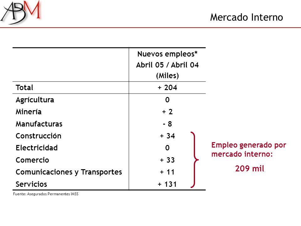 Mercado Interno Nuevos empleos* Abril 05 / Abril 04 (Miles) Total+ 204 Agrícultura0 Minería+ 2 Manufacturas- 8 Construcción+ 34 Electricidad0 Comercio