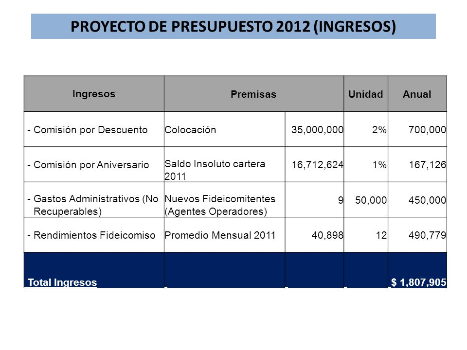 PROYECTO DE PRESUPUESTO 2012 (INGRESOS) IngresosPremisasUnidadAnual - Comisión por DescuentoColocación35,000,0002%700,000 - Comisión por Aniversario S