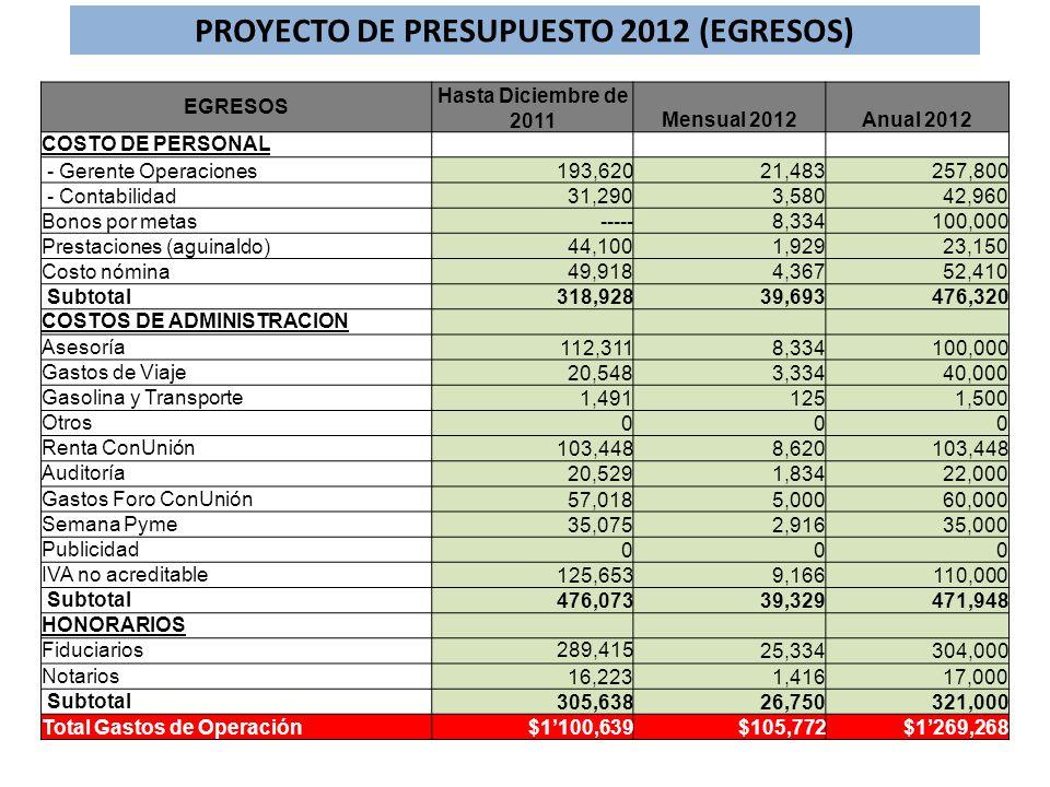 PROYECTO DE PRESUPUESTO 2012 (EGRESOS) EGRESOS Hasta Diciembre de 2011Mensual 2012Anual 2012 COSTO DE PERSONAL - Gerente Operaciones193,62021,483257,8