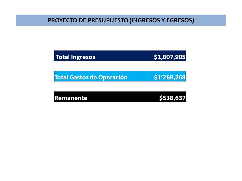 Total Ingresos$1,807,905 Total Gastos de Operación$1269,268 Remanente$538,637 PROYECTO DE PRESUPUESTO (INGRESOS Y EGRESOS)