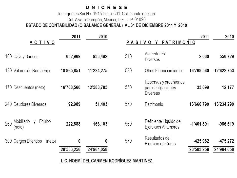 U N I C R E S E Insurgentes Sur No. 1915 Desp. 601, Col. Guadalupe Inn Del. Alvaro Obregón, México, D.F., C.P. 01020 ESTADO DE CONTABILIDAD (O BALANCE