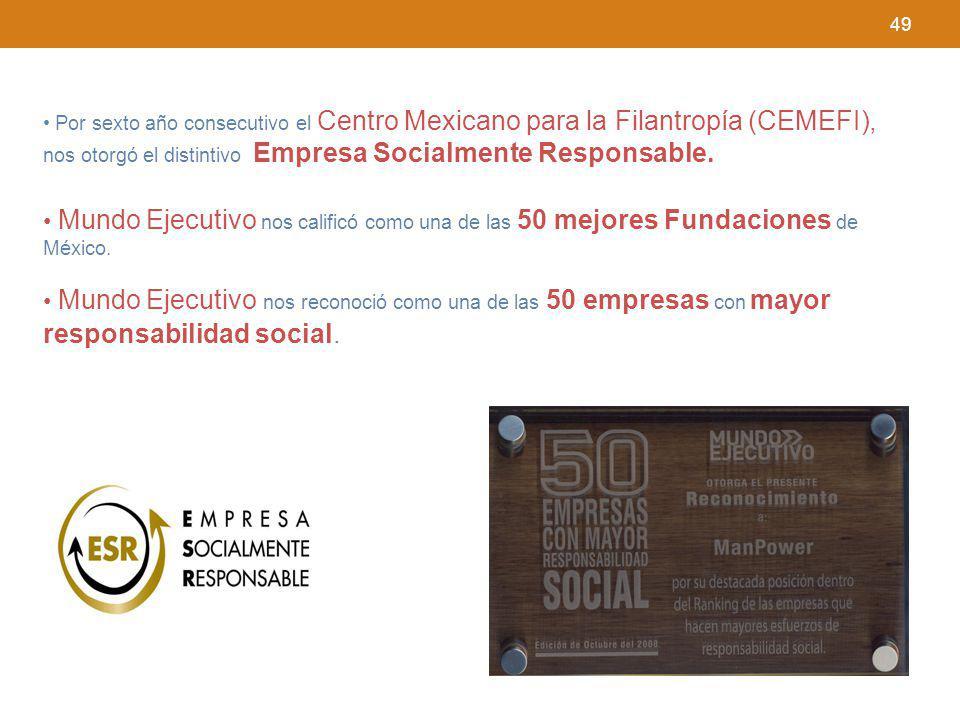49 Por sexto año consecutivo el Centro Mexicano para la Filantropía (CEMEFI), nos otorgó el distintivo Empresa Socialmente Responsable. Mundo Ejecutiv