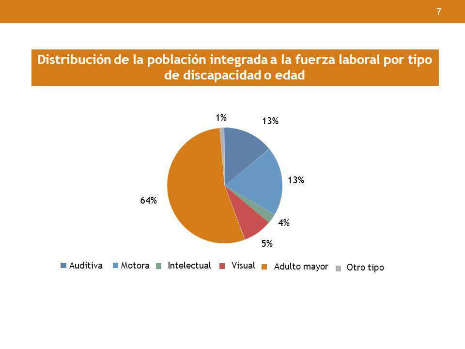7 Distribución de la población integrada a la fuerza laboral por tipo de discapacidad o edad 13% 64% 1% 4% 13% 5% AuditivaMotoraIntelectualVisual Adul
