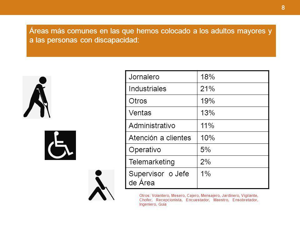 8 Áreas más comunes en las que hemos colocado a los adultos mayores y a las personas con discapacidad: Otros: Volantero, Mesero, Cajero, Mensajero, Ja