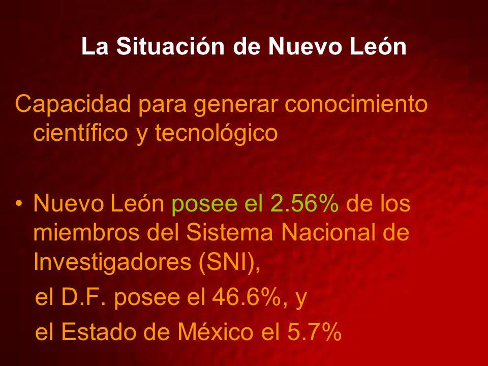 La Situación de Nuevo León Capacidad para generar conocimiento científico y tecnológico Nuevo León posee el 2.56% de los miembros del Sistema Nacional de Investigadores (SNI), el D.F.