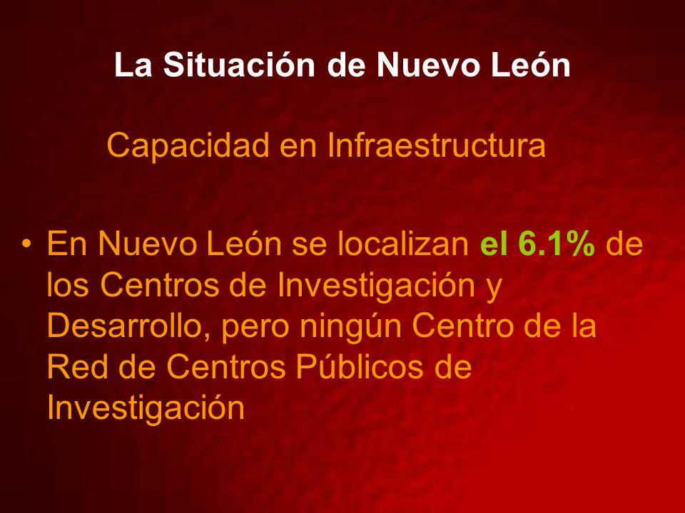 La Situación de Nuevo León Capacidad en Infraestructura En Nuevo León se localizan el 6.1% de los Centros de Investigación y Desarrollo, pero ningún Centro de la Red de Centros Públicos de Investigación