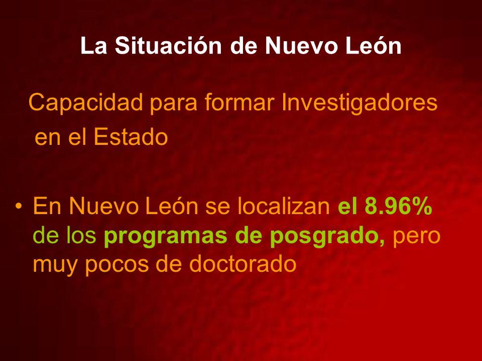 La Situación de Nuevo León Capacidad para formar Investigadores en el Estado En Nuevo León se localizan el 8.96% de los programas de posgrado, pero muy pocos de doctorado
