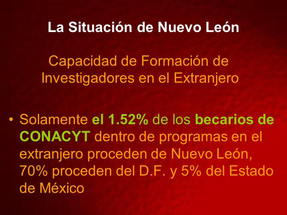 La Situación de Nuevo León Capacidad de Formación de Investigadores en el Extranjero Solamente el 1.52% de los becarios de CONACYT dentro de programas en el extranjero proceden de Nuevo León, 70% proceden del D.F.
