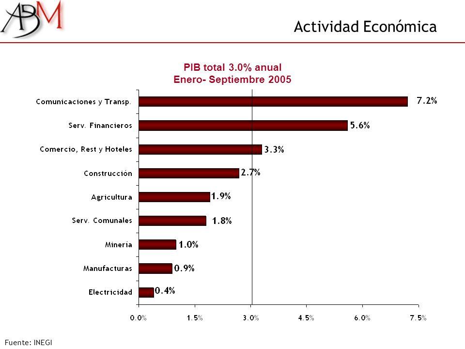 Actividad Económica Fuente: INEGI PIB total 3.0% anual Enero- Septiembre 2005