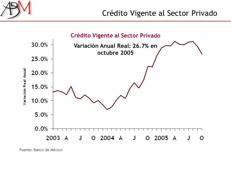 Crédito Vigente al Sector Privado Variación Anual Real: 26.7% en octubre 2005