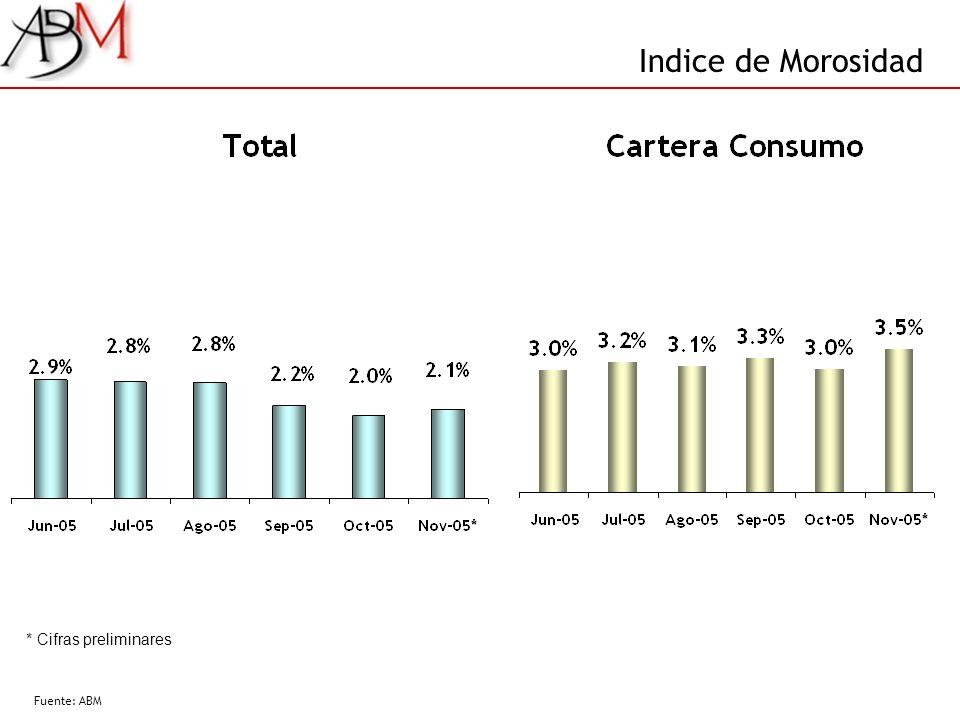 Indice de Morosidad Fuente: ABM * Cifras preliminares