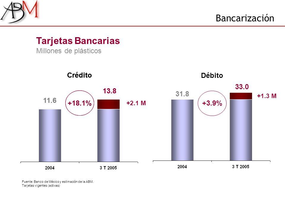 13.8 11.6 +2.1 M +18.1% Bancarización Fuente: Banco de México y estimación de la ABM. Tarjetas vigentes (activas) Crédito 13.8 11.6 Tarjetas Bancarias