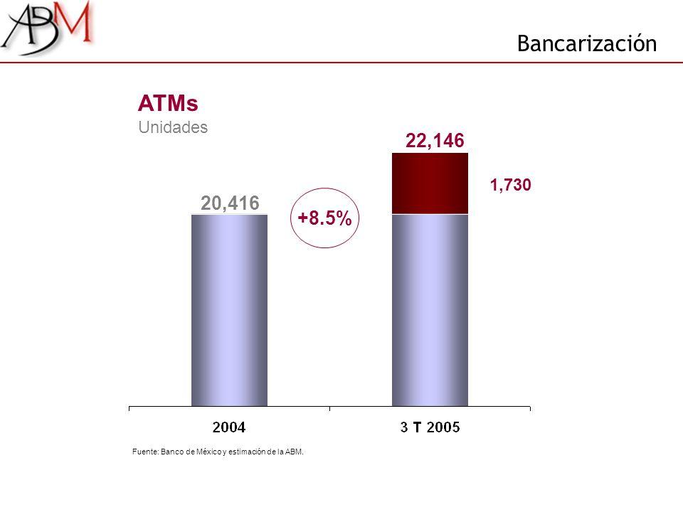 22,146 20,416 1,730 ATMs Unidades +8.5% Bancarización Fuente: Banco de México y estimación de la ABM.