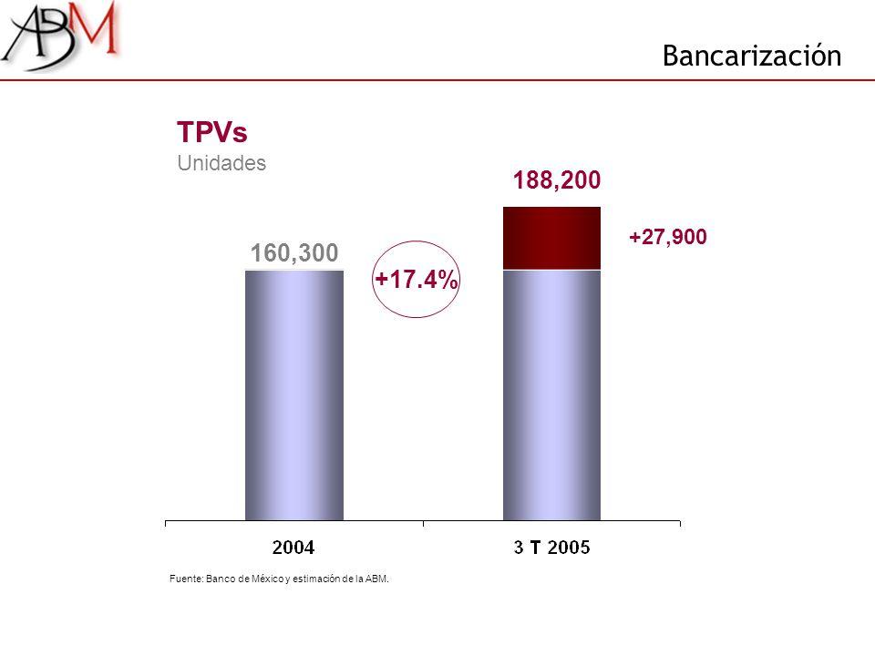 188,200 160,300 +27,900 TPVs Unidades +17.4% Bancarización Fuente: Banco de México y estimación de la ABM.