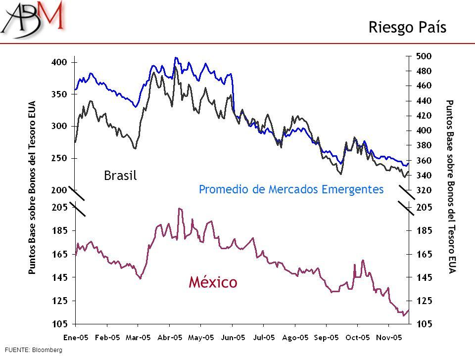 Riesgo País México Brasil Promedio de Mercados Emergentes Puntos Base sobre Bonos del Tesoro EUA FUENTE: Bloomberg