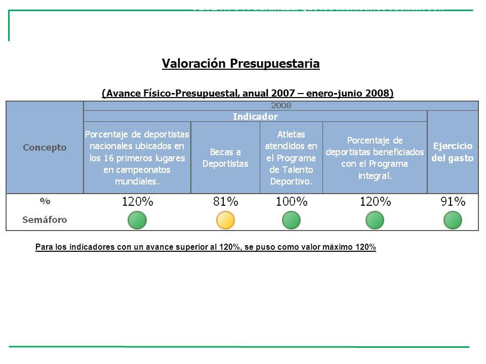 TemaDiseño Planeación Estratégica Población Objetivo y Estrategia de Cobertura Operación Resultados Finales Documenta Resultados Tipo de Resultados % 72%14%0%100% Semáforo OBJETIVO 7 : Garantizar que los mexicanos cuenten con oportunidades efectivas EJE: Igualdad de Oportunidades TEMA: Transformación Educativa Valoración de Coneval, con base en la Evaluación Externa
