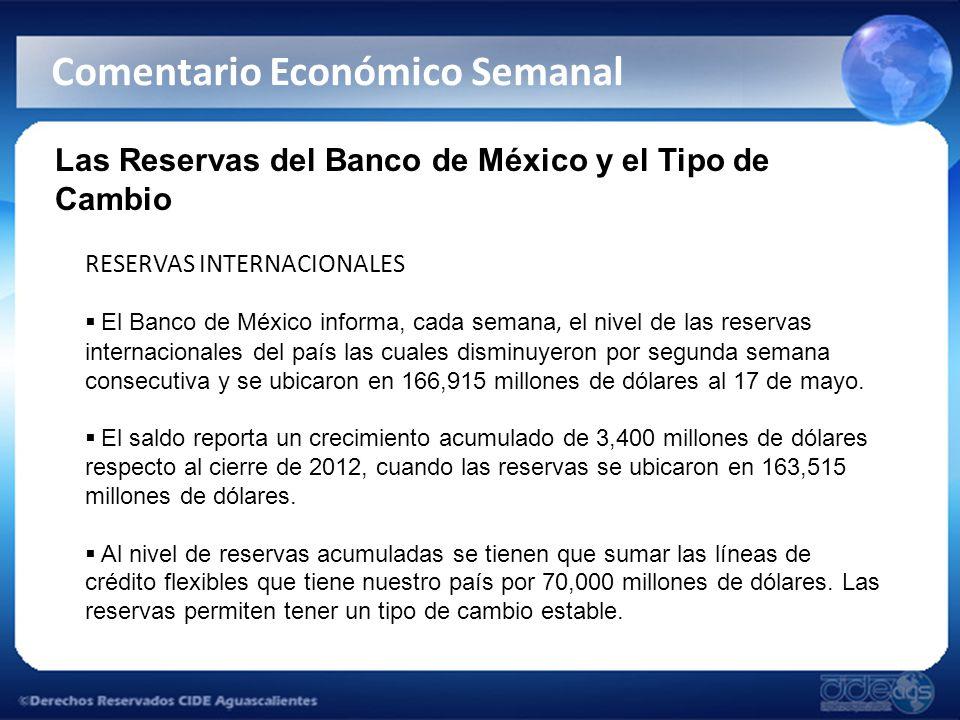 Las Reservas del Banco de México y el Tipo de Cambio RESERVAS INTERNACIONALES El Banco de México informa, cada semana, el nivel de las reservas internacionales del país las cuales disminuyeron por segunda semana consecutiva y se ubicaron en 166,915 millones de dólares al 17 de mayo.
