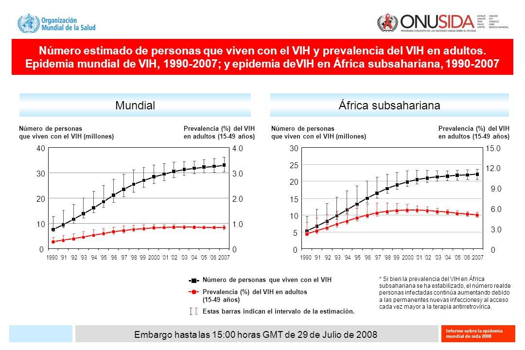 Embargo hasta las 15:00 horas GMT de 29 de Julio de 2008 Informe sobre la epidemia mundial de sida 2008 Porcentaje de las poblaciones más expuestas que logran atender los programas de prevención del VIH, 2005–2007 Profesionales del sexo Usuarios de drogas inyectables Hombres que tienen relaciones sexuales con hombres % médian 60.4%* (39 pays) 46.1%** (15 pays) 40.1%* (27 pays) 20 50 80 60 70 0 10 30 40 90 100 *Porcentaje notificado de profesionales del sexo y hombres que tienen relaciones sexuales con hombres que saben dónde pueden recibir una prueba del VIH y que recibieron preservativos.
