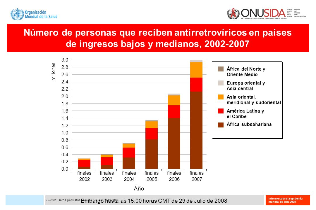 Embargo hasta las 15:00 horas GMT de 29 de Julio de 2008 Informe sobre la epidemia mundial de sida 2008 Número de personas que reciben antirretrovíricos en países de ingresos bajos y medianos, 2002-2007 Fuente: Datos provistos por ONUSIDA y OMS, 2008.