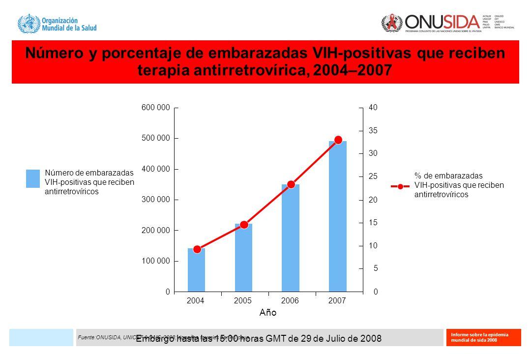 Embargo hasta las 15:00 horas GMT de 29 de Julio de 2008 Informe sobre la epidemia mundial de sida 2008 Mediana del porcentaje de población alcanzada por los servicios de prevención del VIH dentro del contexto jurídico especificado Profesionales del sexo (N=42) Usuarios de drogas inyectables (N=17) Hombres quetienen Relaciones sexuales conhombres (N=28) 0 20 40 60 80 100 Mediana del porcentaje de población al que llegan los servicios de prevención del VIH (Indicador 9 del UNGASS) Países que declaran tener leyes/ reglamentaciones de no discriminación con protección para esta población Países que declaran NO tener leyes/ reglamentaciones de no discriminación con protección para esta población Fuente:: Informes de progreso de los países para el UNGASS 2008.