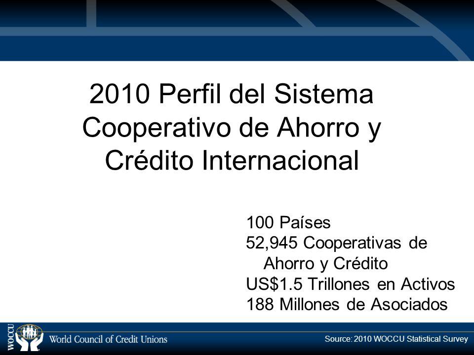 2010 Perfil del Sistema Cooperativo de Ahorro y Crédito Internacional 100 Países 52,945 Cooperativas de Ahorro y Crédito US$1.5 Trillones en Activos 188 Millones de Asociados Source: 2010 WOCCU Statistical Survey