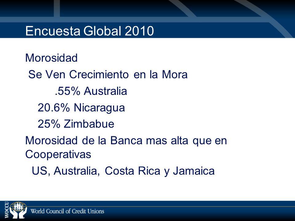 Encuesta Global 2010 Morosidad Se Ven Crecimiento en la Mora.55% Australia 20.6% Nicaragua 25% Zimbabue Morosidad de la Banca mas alta que en Cooperativas US, Australia, Costa Rica y Jamaica