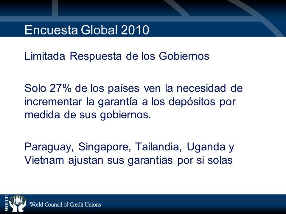 Encuesta Global 2010 Limitada Respuesta de los Gobiernos Solo 27% de los países ven la necesidad de incrementar la garantía a los depósitos por medida de sus gobiernos.