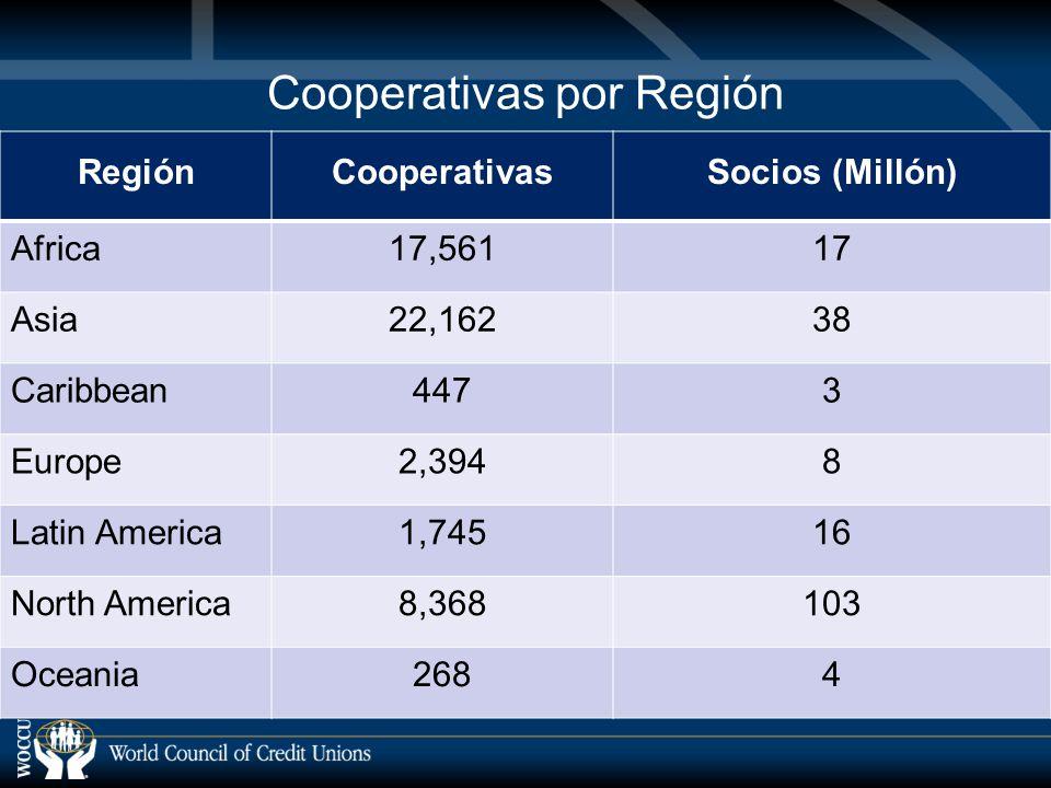 Cooperativas por Región RegiónCooperativasSocios (Millón) Africa17,56117 Asia22,16238 Caribbean4473 Europe2,3948 Latin America1,74516 North America8,368103 Oceania2684