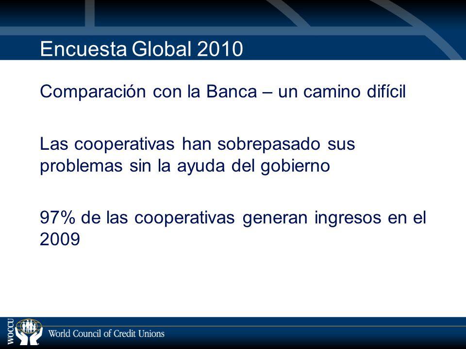 Encuesta Global 2010 Comparación con la Banca – un camino difícil Las cooperativas han sobrepasado sus problemas sin la ayuda del gobierno 97% de las cooperativas generan ingresos en el 2009