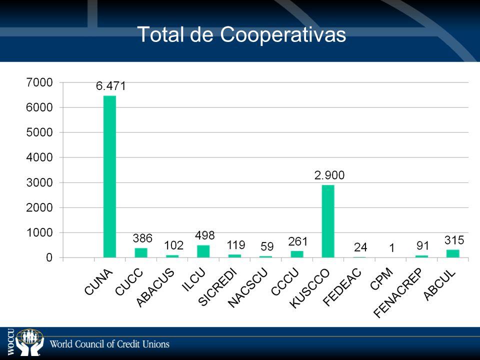 Total de Cooperativas