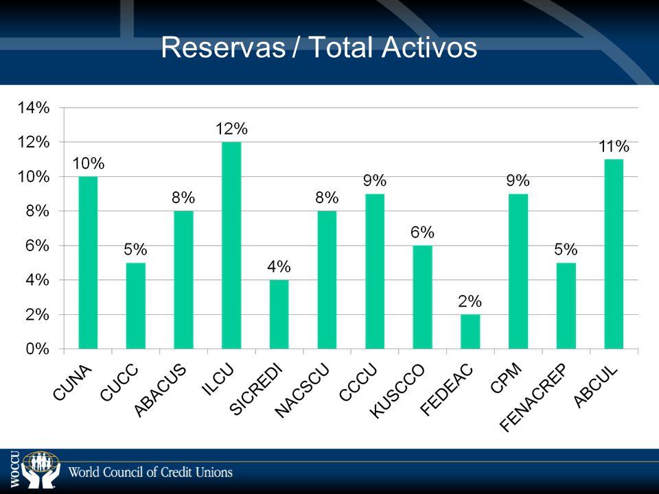 Reservas / Total Activos